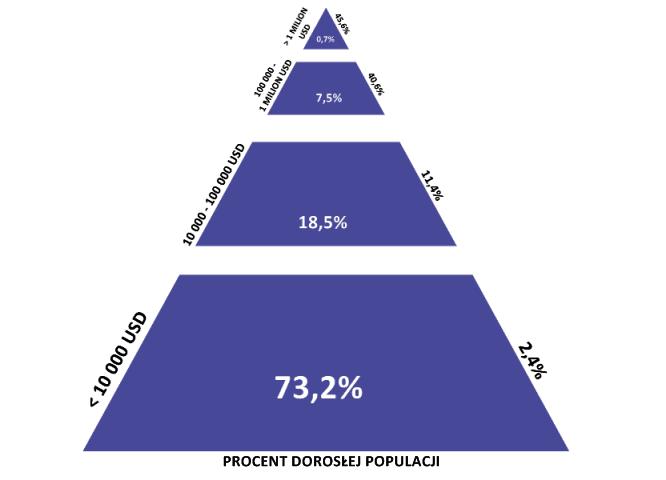 Piramida światowego bogactwa.