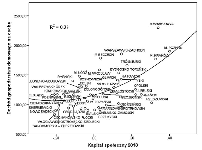 Kapitał społeczny a dochód gospodarstwa domowego na osobę w 66 podregionach.