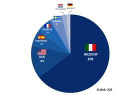 Adopcje międzynarodowe w 2013 roku z uwzględnieniem kraju pochodzenia rodziców adopcyjnych.