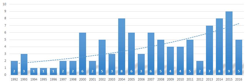 Liczba aktów wpływających i zmieniających Ustawę o systemie oświaty w latach 1992-2016.