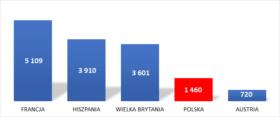 Liczba wykonanych przeszczepów od zmarłych dawców w ciągu roku w wybranych krajach Europy.