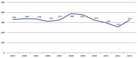 Liczba zagranicznych adopcji w latach 2003-2013.