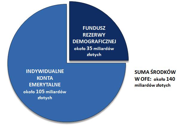 Planowany podział środków zgromadzonych w OFE.