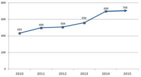 Liczba pracowników tymczasowych w Polsce w latach 2010-2015 (w tys.).