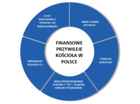 Finansowe przywileje kościołów w Polsce.