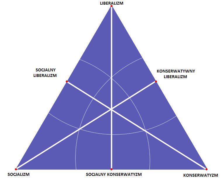 Trójkąt ideologiczny van Hayeka