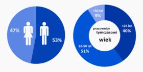Pracownicy tymczasowi ze względu na płeć i wiek w roku 2015.