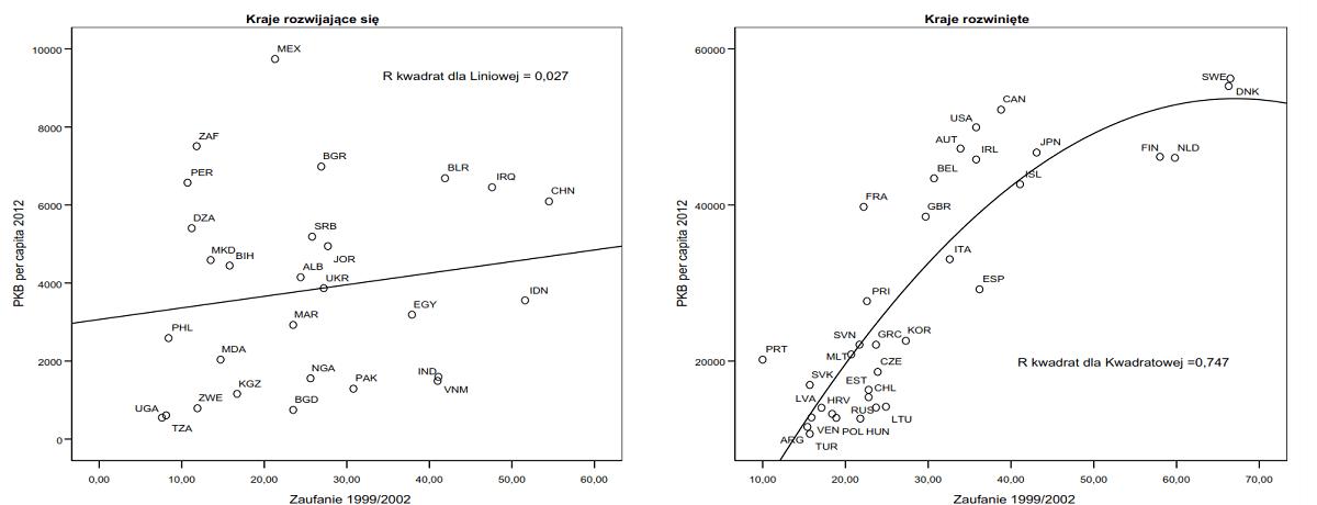 Zaufanie interpersonalne w latach 1999/2002 a PKB na mieszkańca w USD w 2012 r. w przekroju krajów z dwóch grup o różnym poziomie rozwoju.