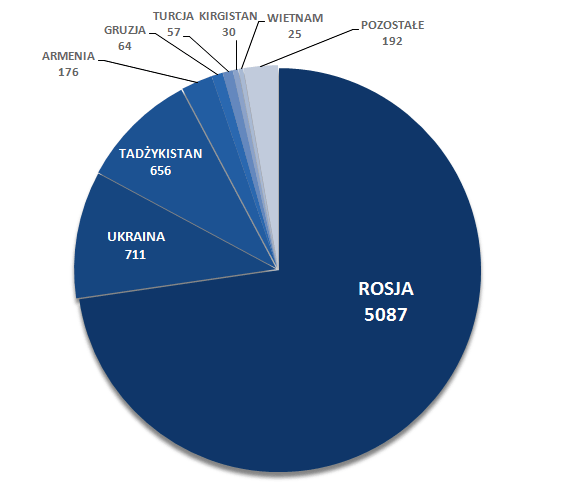 Liczba wniosków o ochronę międzynarodową w pierwszym półroczu 2016 roku z uwzględnieniem kraju pochodzenia cudzoziemców.