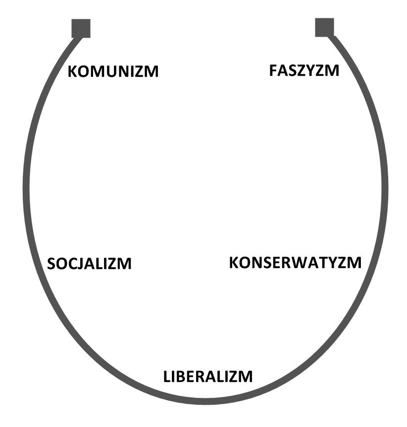 Spektrum lewica-prawica w kształcie podkowy Heywooda.