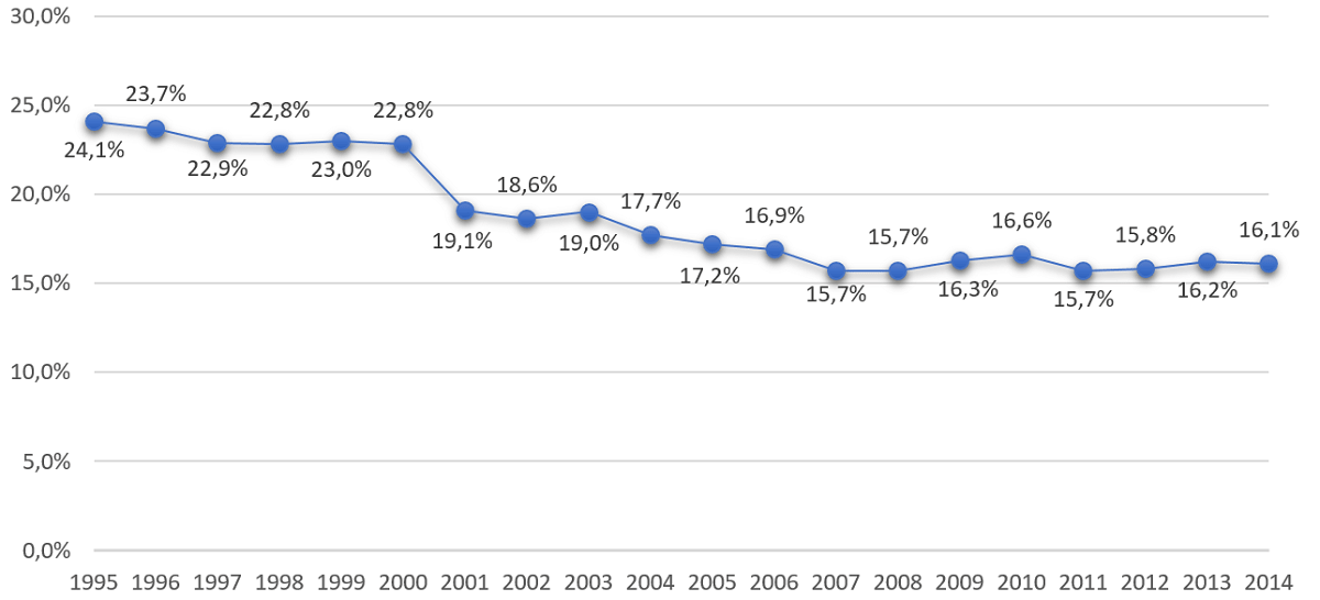 Odsetek wydatków na cele społeczne w latach 1995-2014.