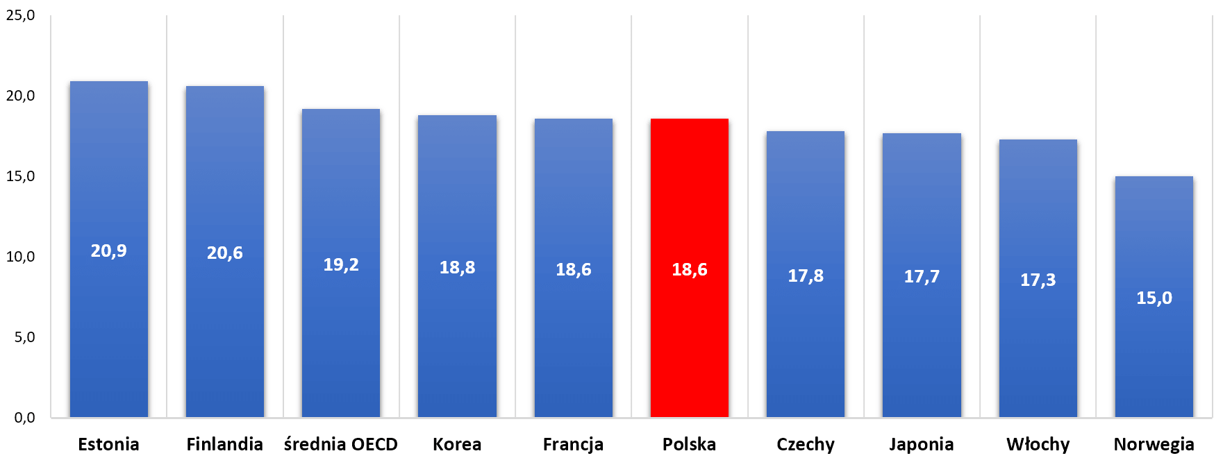 Pensum w wybranych krajach w 2013 r. na poziomie gimnazjum.