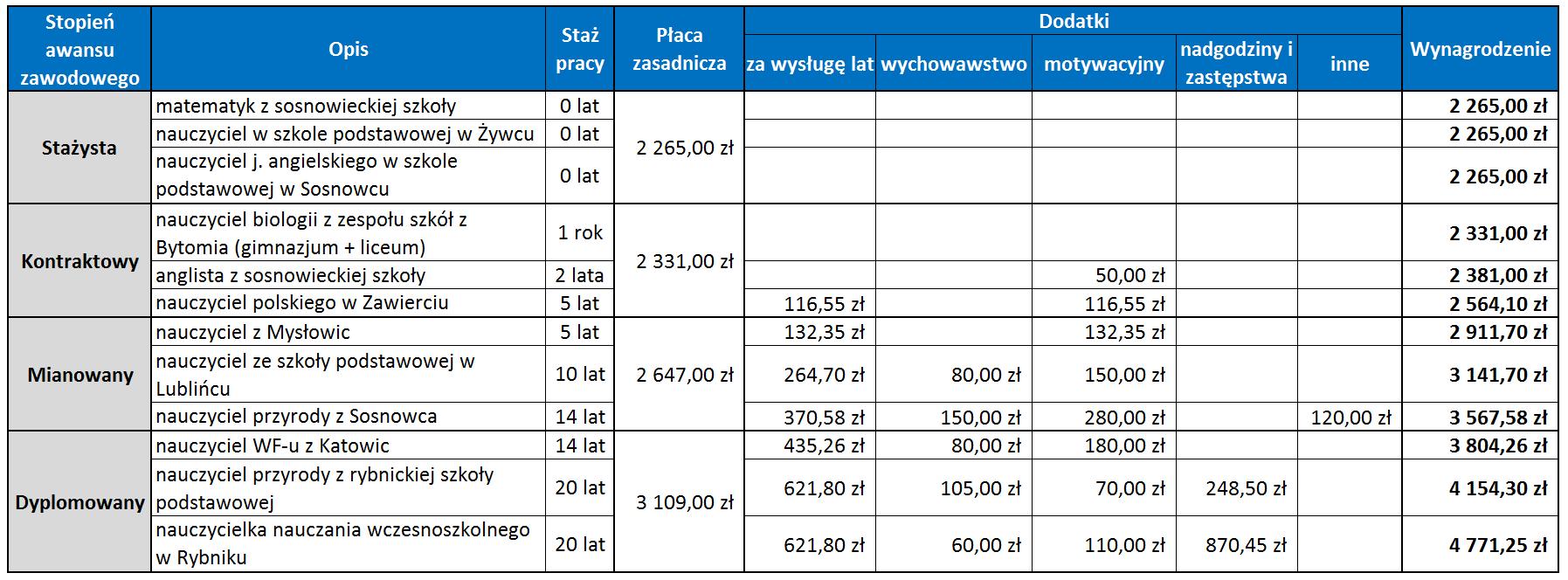 Przykładowe zarobki nauczycieli w 2016 r.