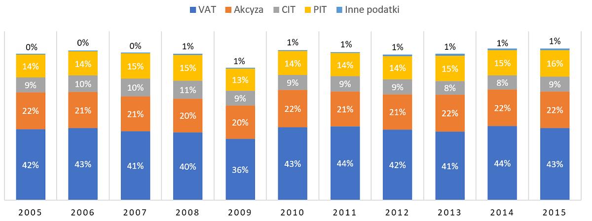 Udział poszczególnych rodzajów podatków w budżecie w latach 2005-2015.