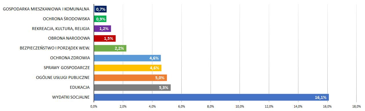 Wydatki budżetu państwa w 2014 r.