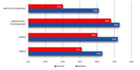 Polskie wskaźniki zaufania w porównaniu do światowej średniej.