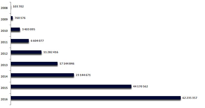 Liczba dokumentów złożonych do systemu e-Deklaracje w latach 2008-2016.