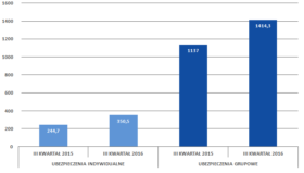 Liczba polis w ramach prywatnych ubezpieczeń zdrowotnych w III kwartale 2015 i 2016 roku (w tys.).