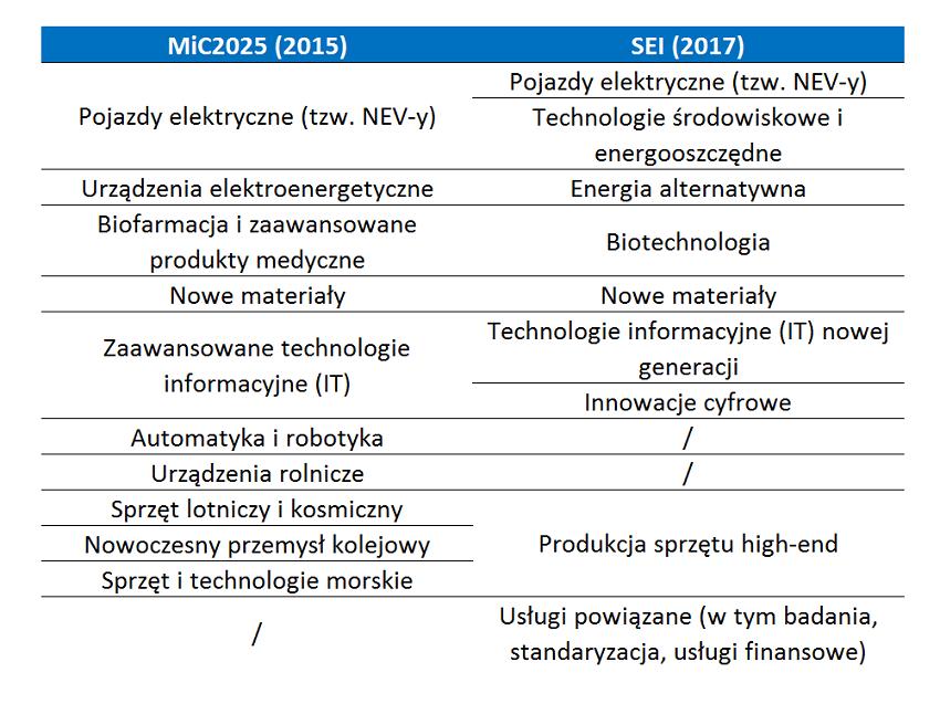 Porównanie strategii rozwoju Chin - Made in China 2025 i SEI.
