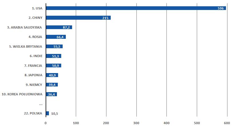 Wydatki na zbrojenia państw świata w 2015 roku (w mld dolarów).