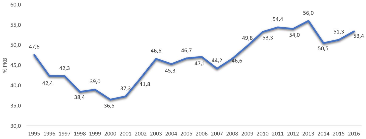 Dług publiczny w Polsce jako % PKB w latach 1996-2016.