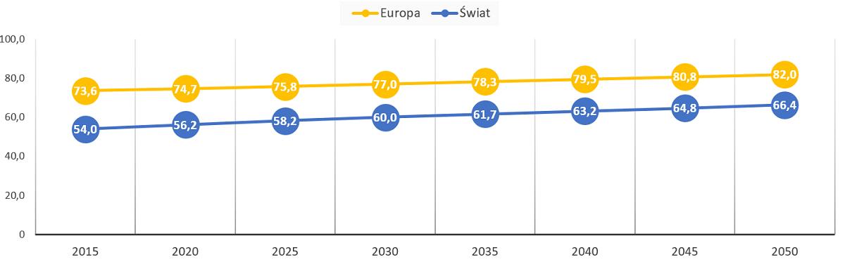 Prognoza odsetka ludności zamieszkujących tereny zurbanizowane w latach 2015-2050.