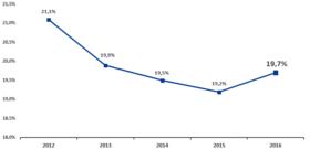Udział szarej strefy w polskiej gospodarce w latach 2012-2016 (w % PKB).