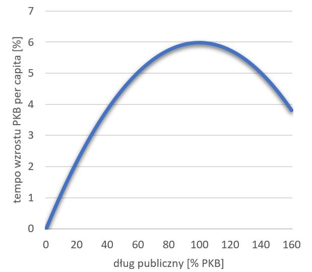 Wykres tempa wzrostu PKB per capita w stosunku do długu publicznego (model podstawowy).