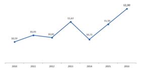 Ilość spożywanego przez przeciętnego Polaka czystego alkoholu w latach 2010-2016 (w litrach/rok).