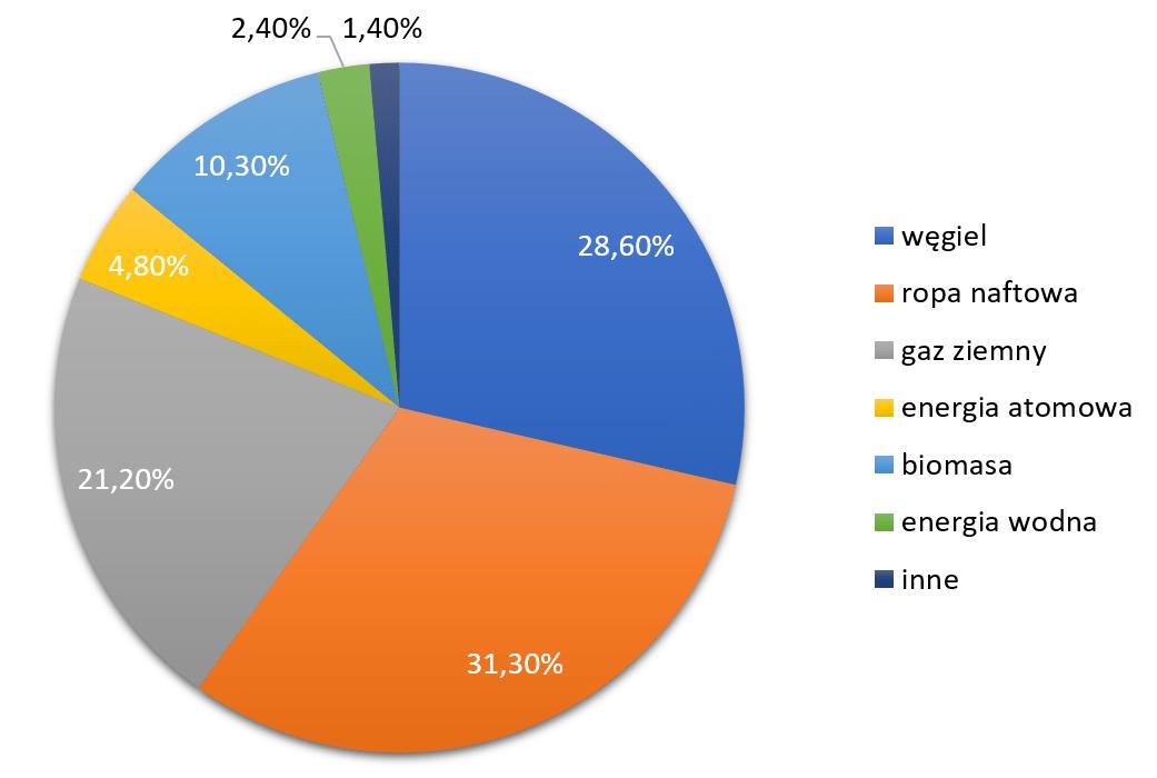Strukturę produkcji energii na świecie w 2014 r.