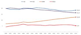 Zmiany wskaźnika mocy państw w przypadku UE, USA, Chin i Rosji w latach 2000-2016.