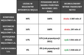 Wyniki finansowe przedsiębiorstw górniczych w latach 2007-2015.