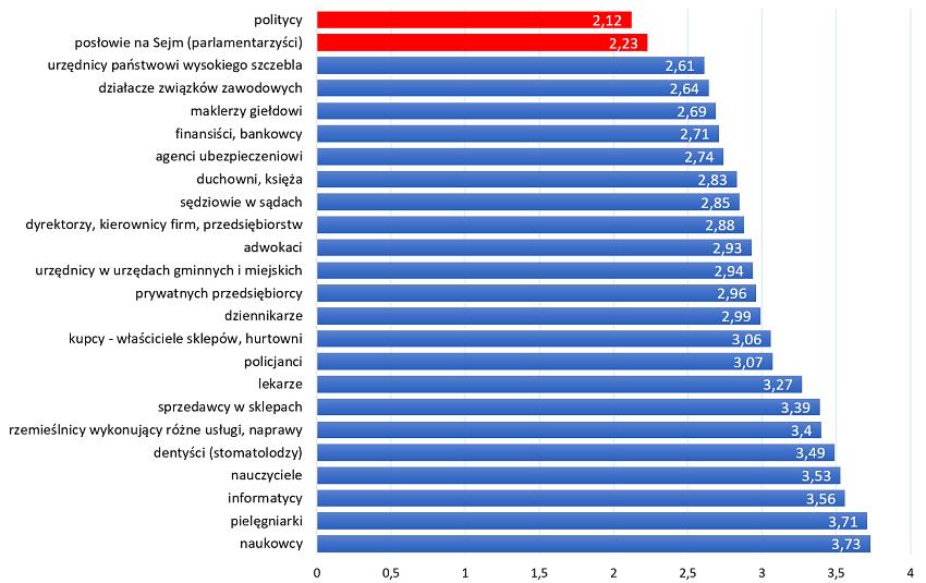Średnia ocenia uczciwości i rzetelności wybranych grup zawodowych.