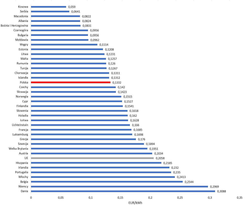 Ceny energii elektrycznej w Europie 2016.