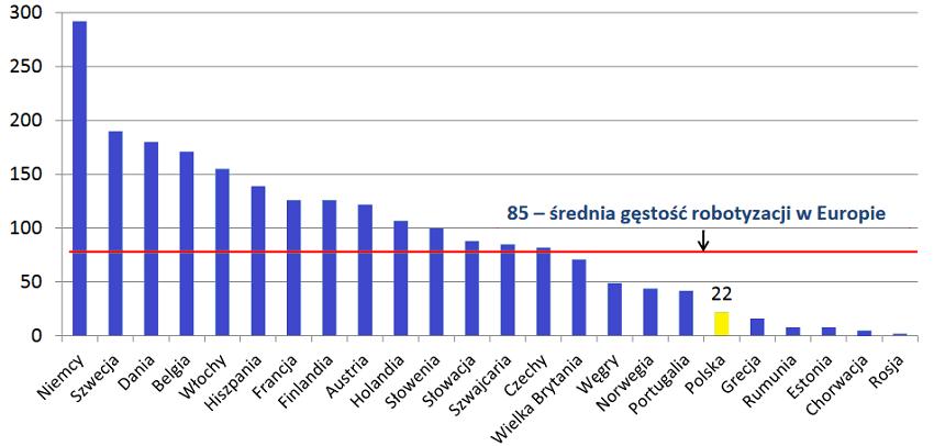 Średnia gęstość robotyzacji w Europie (liczba robotów przypadająca na 10 tys. pracowników zatrudnionych w przemyśle).