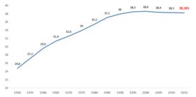 Zmiany liczby ludności Polski w latach 1950-2015.