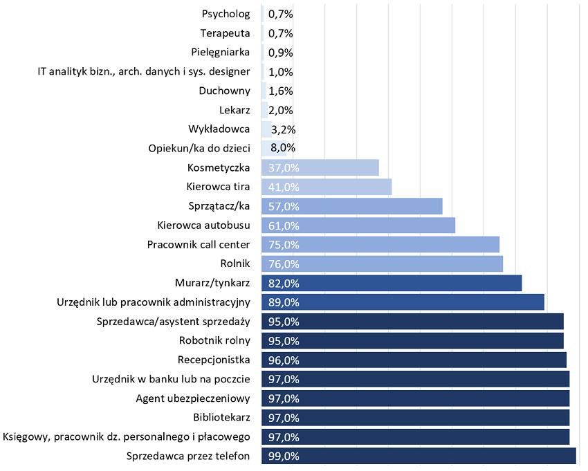 Ryzyko automatyzacji dla wybranych zawodów.