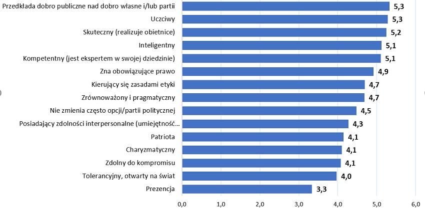 Hierarchia kryteriów oceny polityków (średnia ocen).
