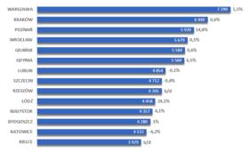 Średnia cena za metr kwadratowy mieszkania w największych miastach wraz ze zmianami w stosunku do ubiegłego roku.