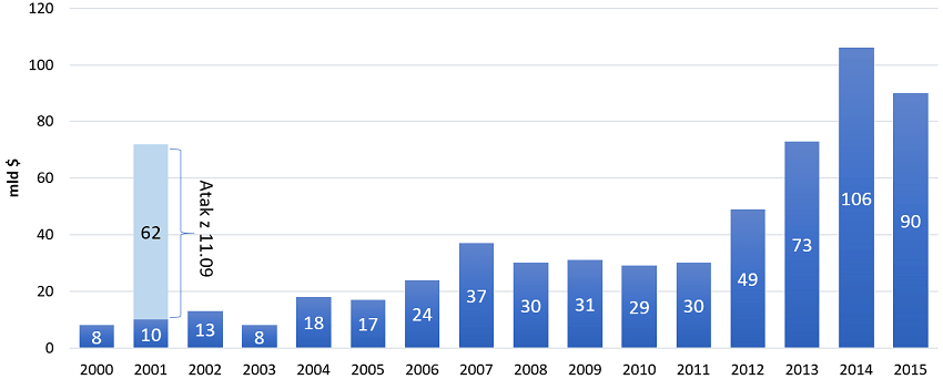 Koszty terroryzmu w 2015 r. [mld $].