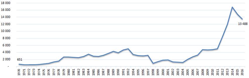 Liczba zamachów na świecie w latach 1970-2016.