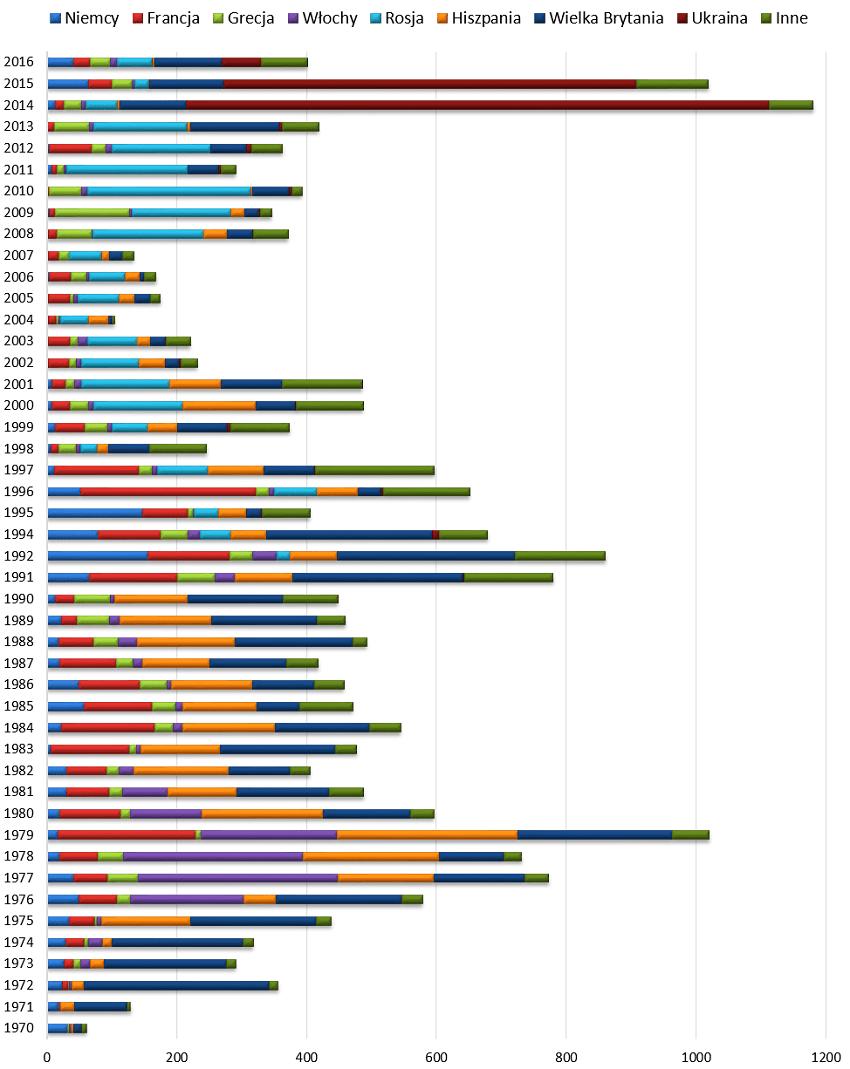 Liczba zamachów w Europie wg państw w latach 1970-2016.
