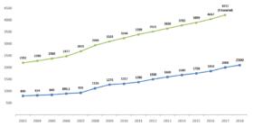 Wysokość płacy minimalnej brutto (niebieski) i średniego wynagrodzenia brutto (zielony) w latach 2003-2018.