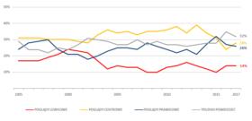 Deklarowane poglądy polityczne Polaków w wieku 18-24 w latach 1995-2017.