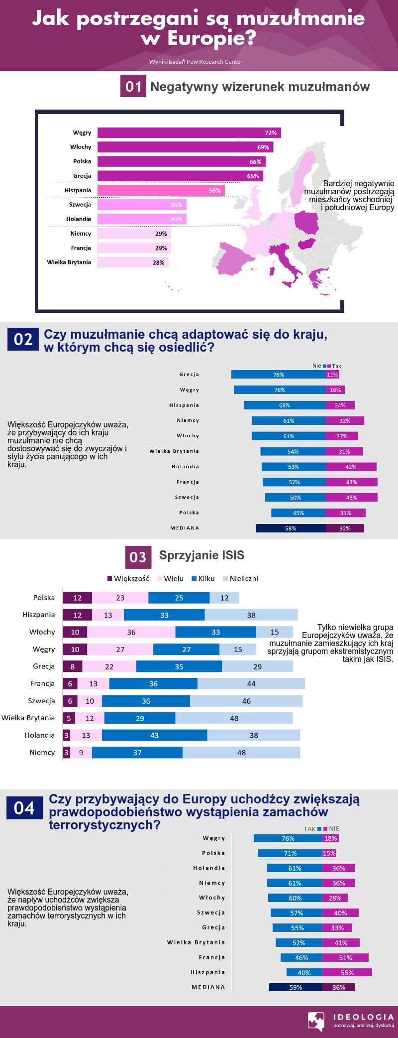 Postrzeganie muzułmanów w Europie - infografika.