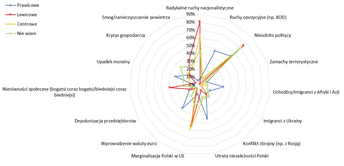 Zagrożenia dla Polski a poglądy polityczne.