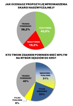 Opinie Polaków na temat prezydenckich propozycji reformy sądownictwa.