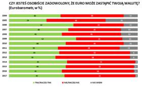 Czy jesteś osobiście zadowolony, że euro może zastąpić Twoją walutę?