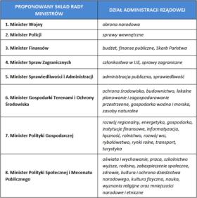 Propozycja podporządkowania działów administracji rządowej.